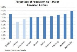 Canadian population and demographics in Calgary and Alberta