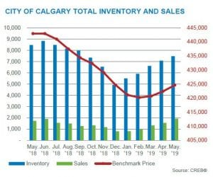 may 2019 calgary residential market inventory and sales changes
