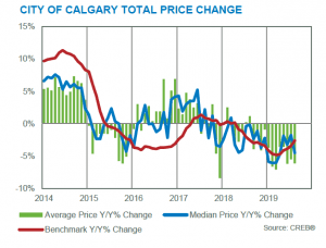 august 2019 benchmark price gains losses CREB