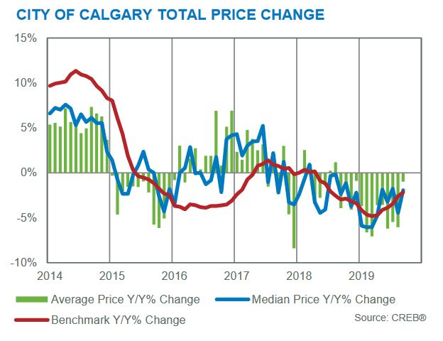 calgary real estate statistics september 2019 price changes month to month